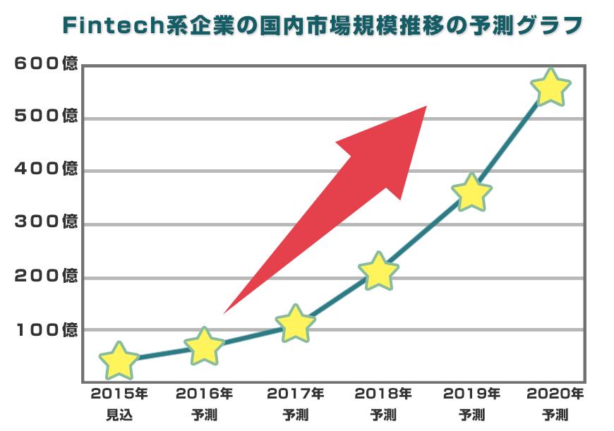 FinTech系企業の小構内市場規模推移の予測グラフ