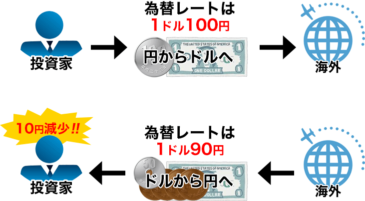 為替リスクの図