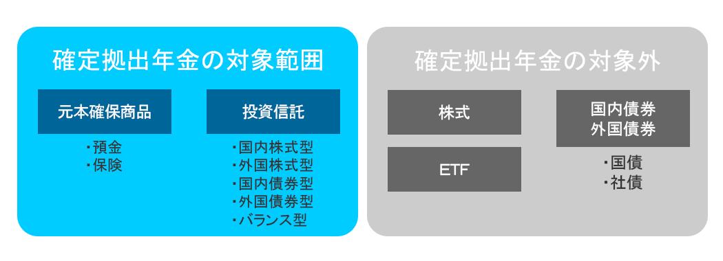個人型確定拠出年金iDeCo(イデコ)の運用商品